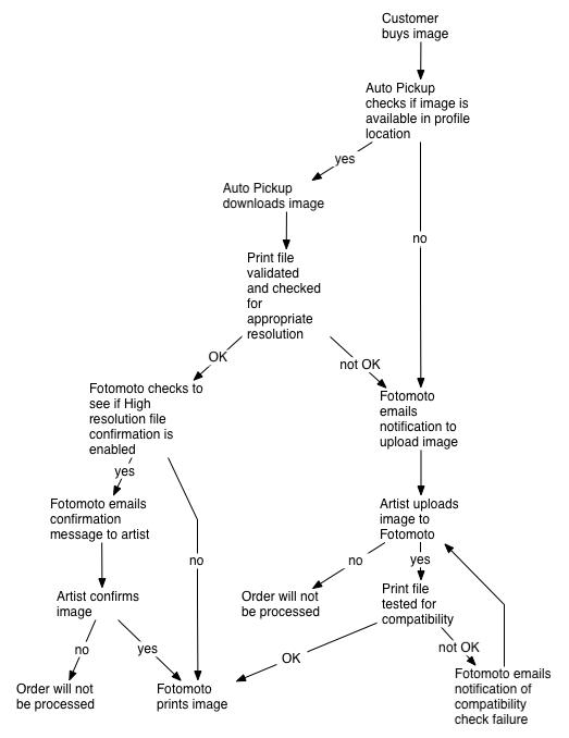 Auto Pickup flow diagram